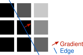 The edge is 90 degrees from the gradient angle